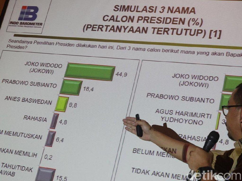 Survei Indo Barometer: Jokowi 32,7%, Prabowo 19,1%, Ahok 2,9%