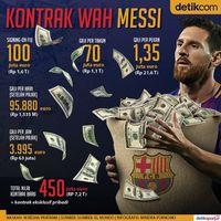 Mau Tahu Berapa Gaji Messi Sekarang?