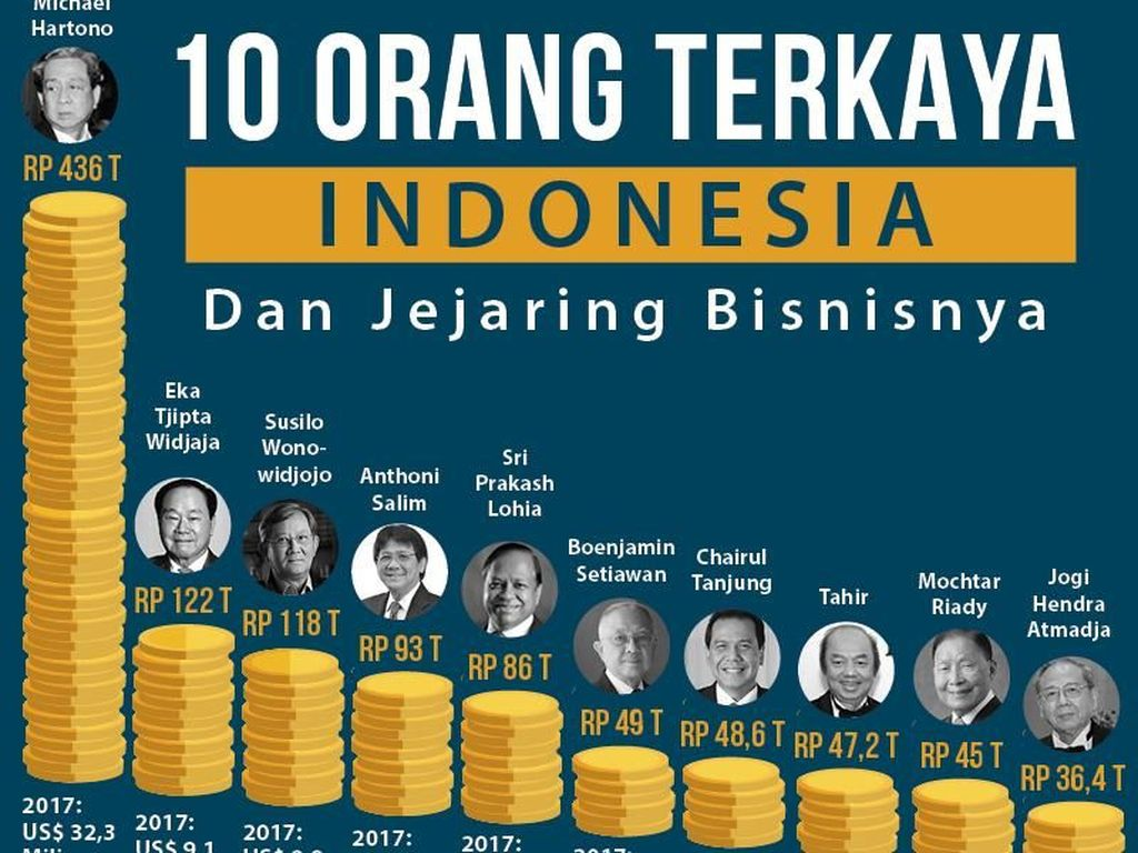 Deretan Orang Terkaya di Indonesia, 3 di Antaranya Berusia 40-an