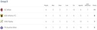 Hasil dan Klasemen Liga Europa
