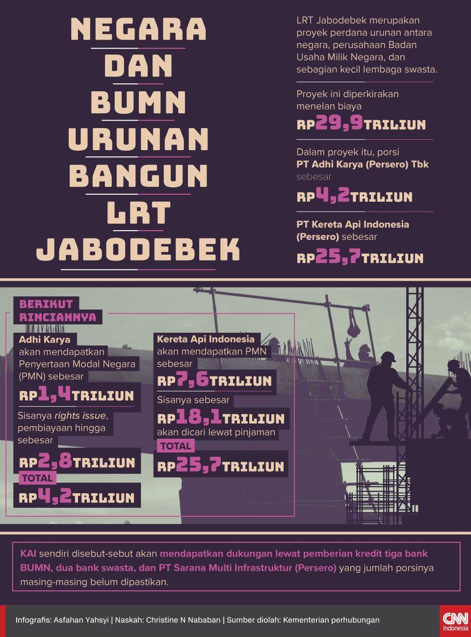 Infografis Negara dan Korporasi Urunan Bangun LRT Jabodebek