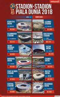 Ini Stadion-Stadion Indah di Piala Dunia 2018