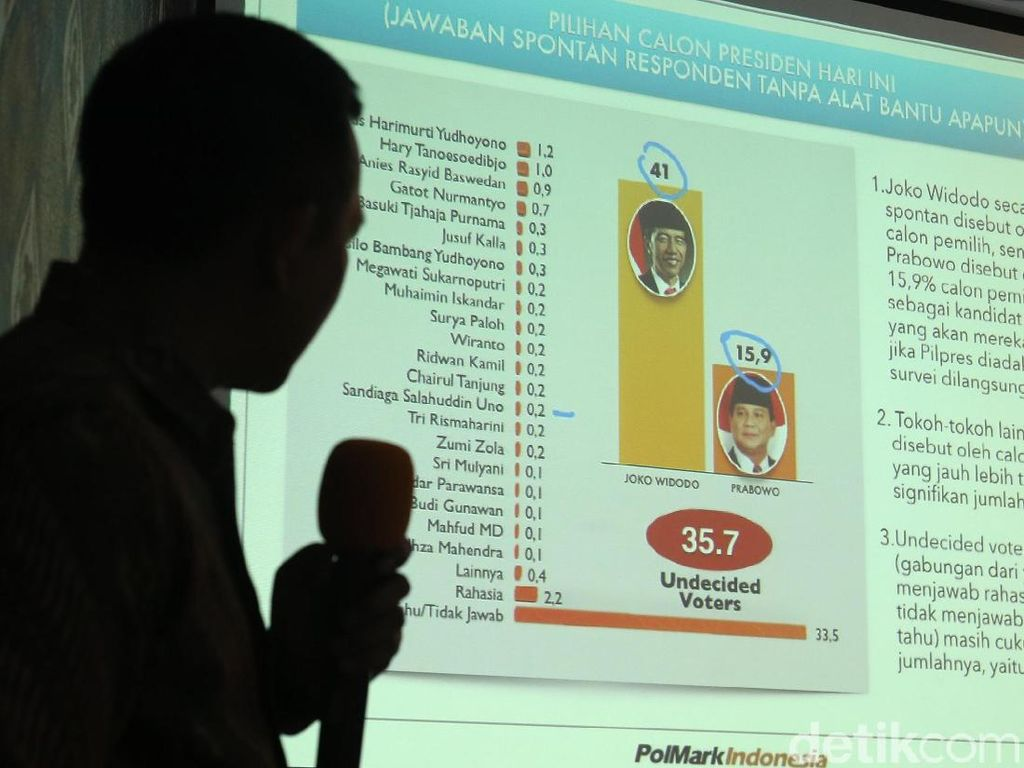Survei Terbaru Sebut Elektabilitas Jokowi 50,2 persen