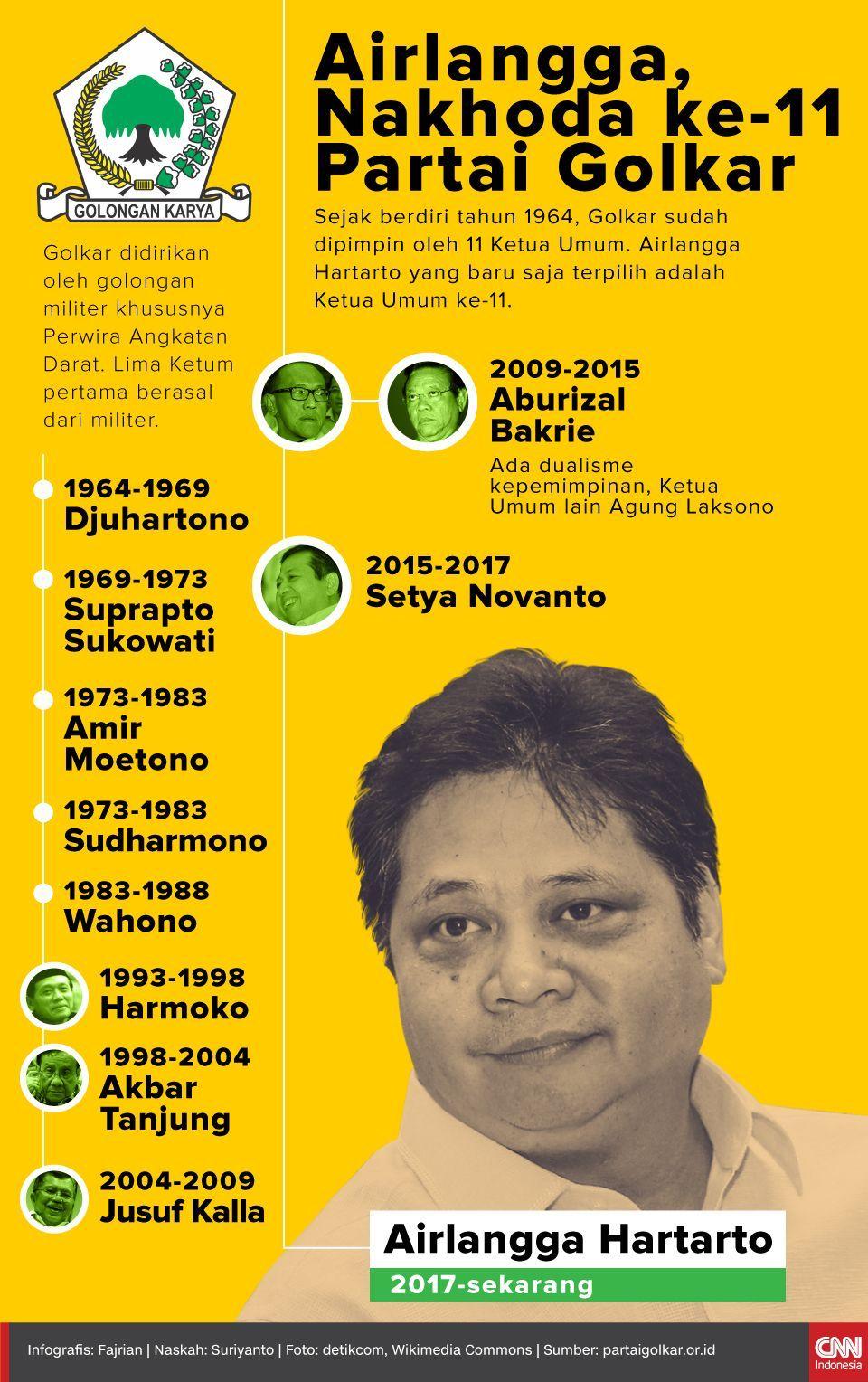 Infografis Airlangga, Nakhoda ke-11 Partai Golkar