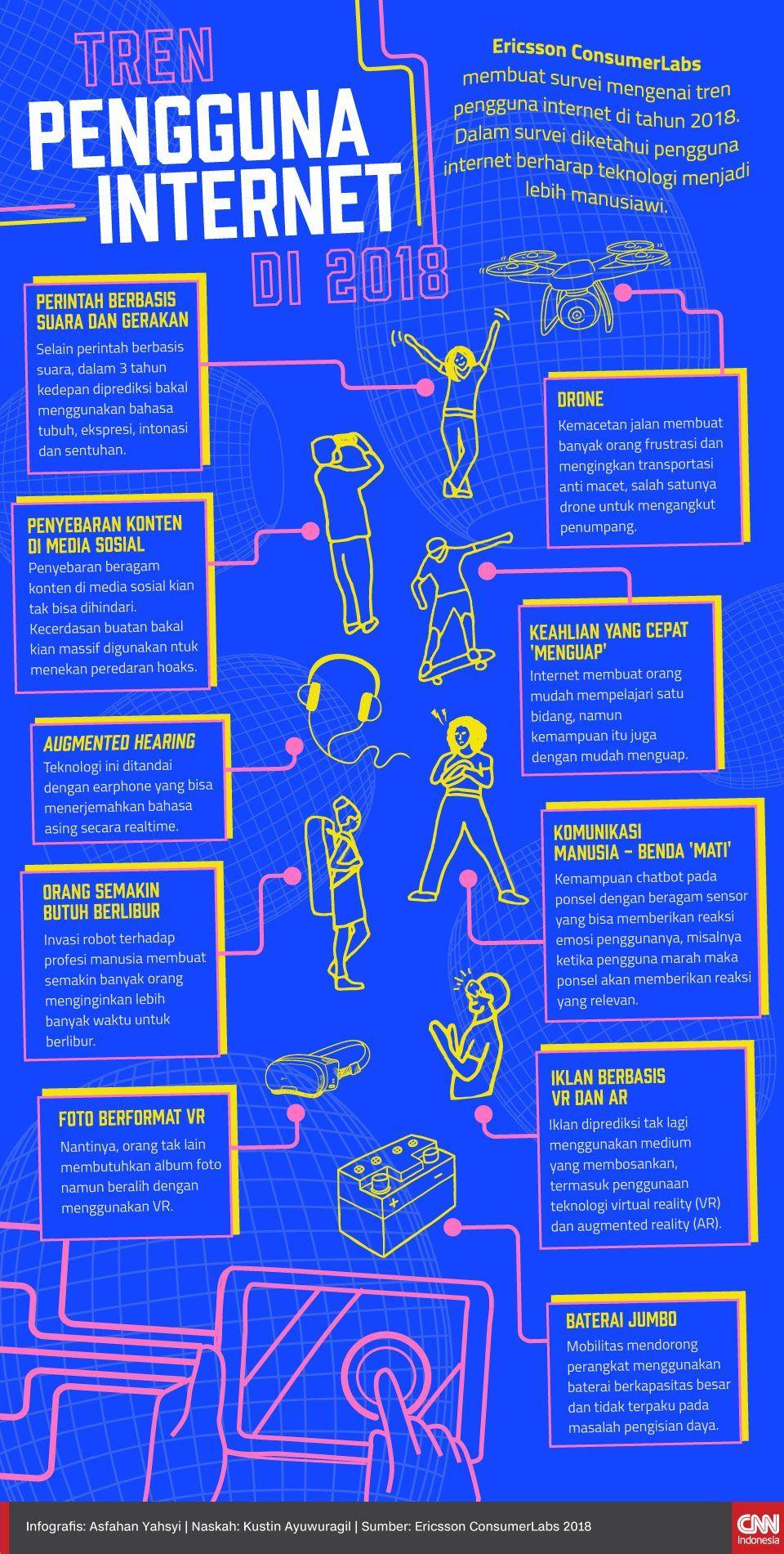 Infografis Tren Pengguna Internet di 2018