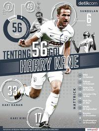 Dari Mana Saja 56 Gol Kane?
