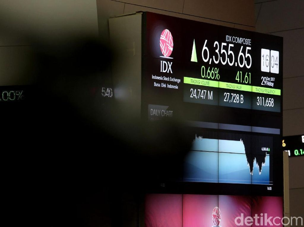 Menguat 74 Poin, IHSG Ditutup di Level 5.881
