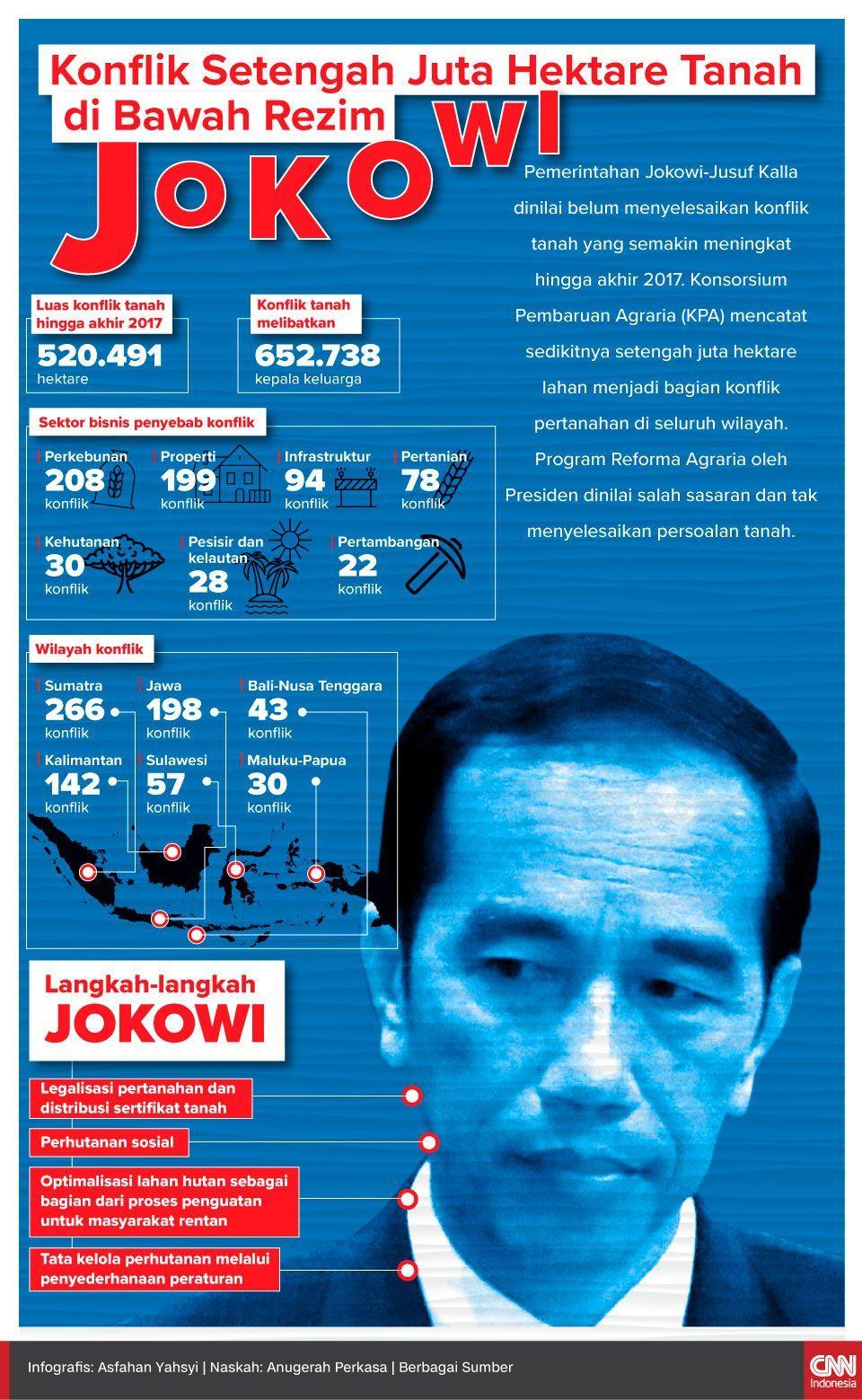 Infografis Konflik Setengah Juta Hektare Tanah di Bawah Rezim Jokowi