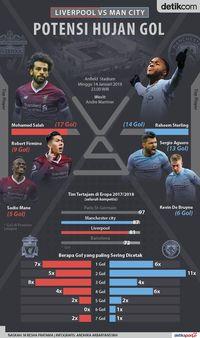 Liverpool vs City di Anfield, Berapa Gol Tercipta?