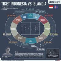 Soal Mahalnya Harga Tiket Indonesia vs Islandia