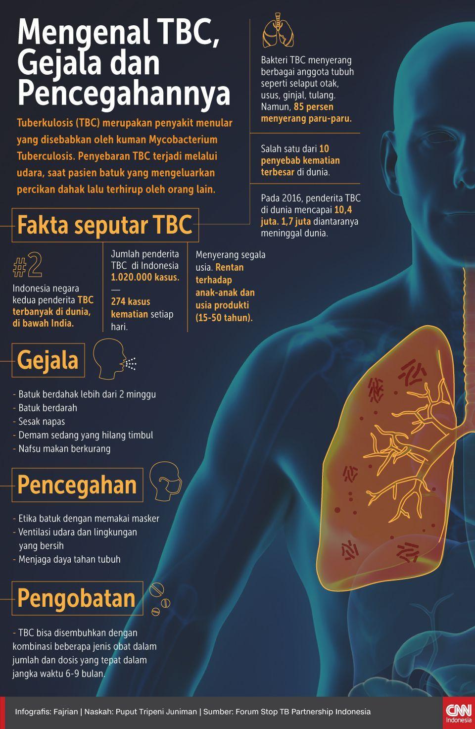 Infografis Mengenal TBC Gejala dan Pencegahannya