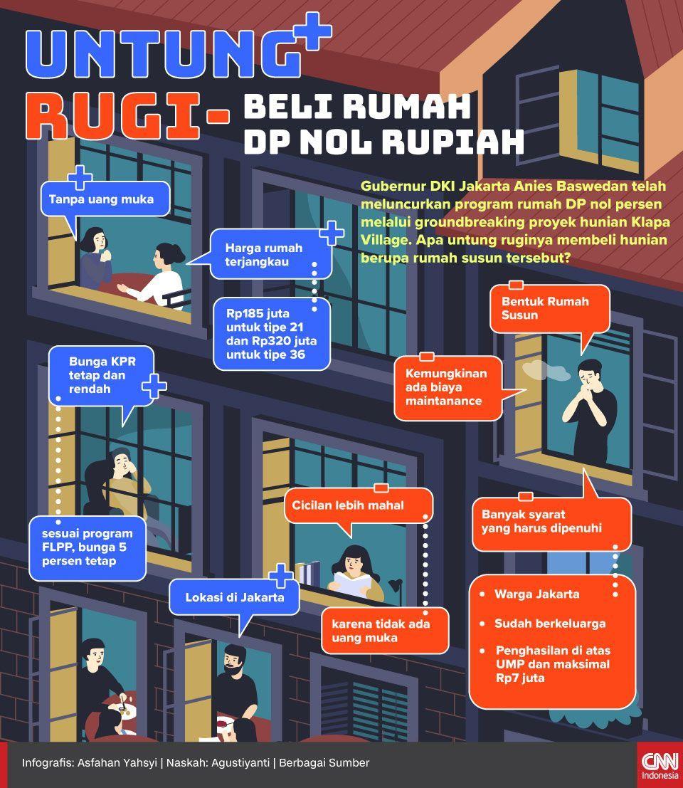 Infografis Untung Rugi Beli Rumah DP Nol Rupiah