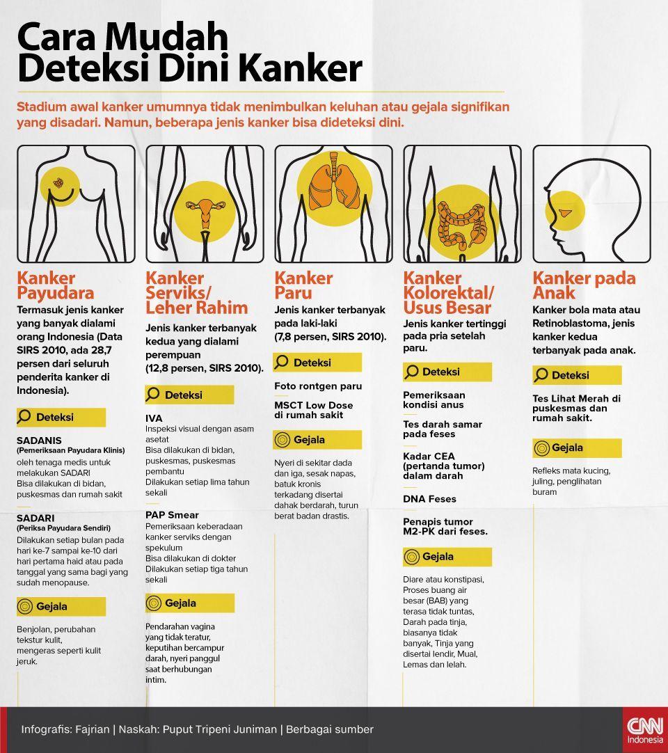 Infografis Cara mudah Deteksi Kanker