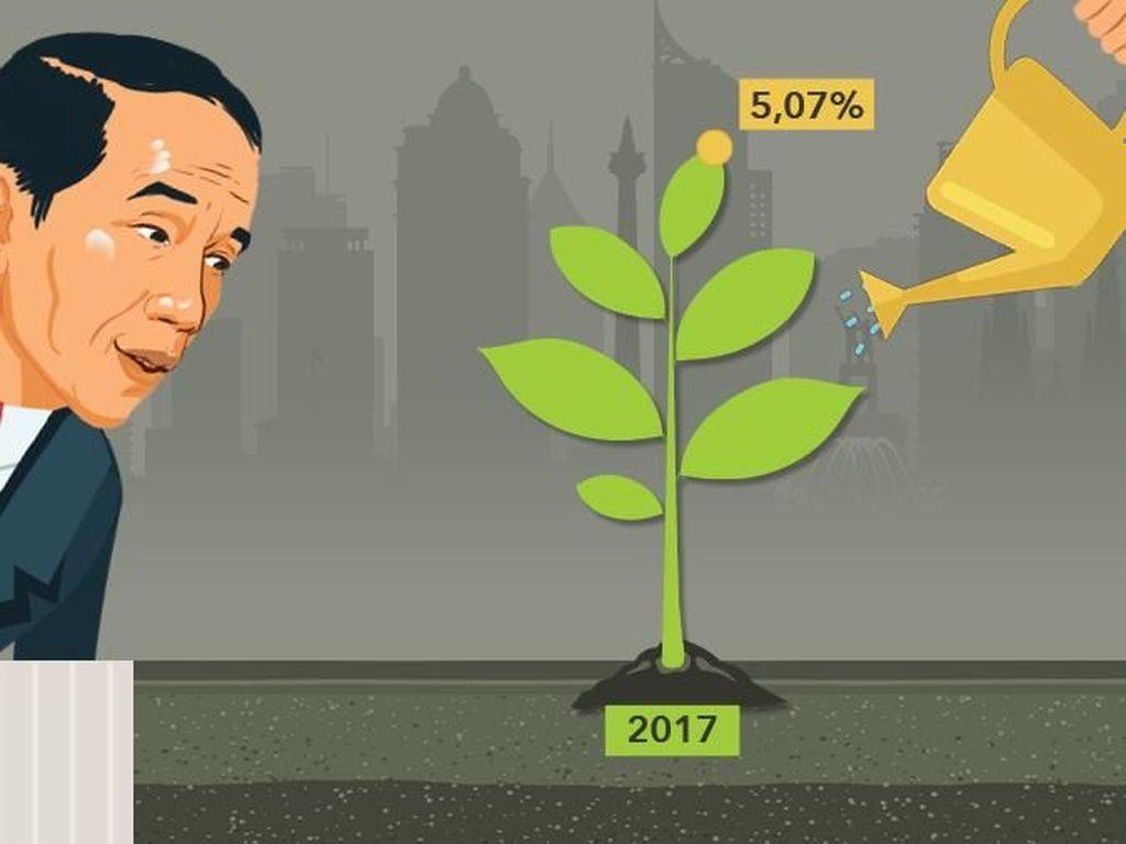 Genjot Ekonomi ke Atas 5%, Jokowi Harus Tahan Harga-harga Naik