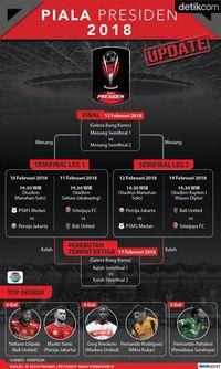 Terkini! Ini Jadwal Semifinal Piala Presiden 2018