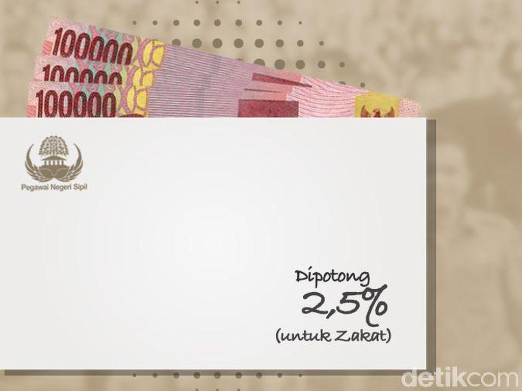 Gaji PNS Dipotong Zakat 2,5%, Kapan Aturannya Diteken Jokowi?