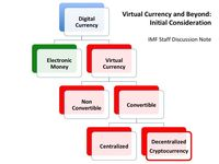 Virtual Currency atau Cryptocurrency, BI?