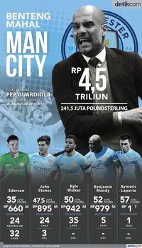 Benteng Mahal Manchester City
