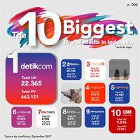Daftar 10 besar media digital di Indonesia versi Comscore.