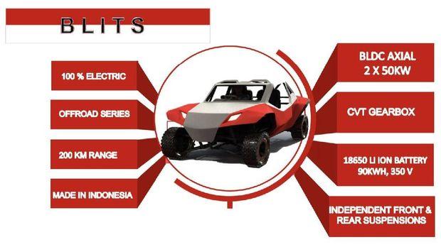 Sketsa mobil listrik Blits