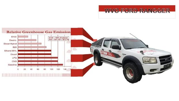 WVO Ford Ranger