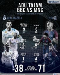 Adu Tajam BBC vs MNC