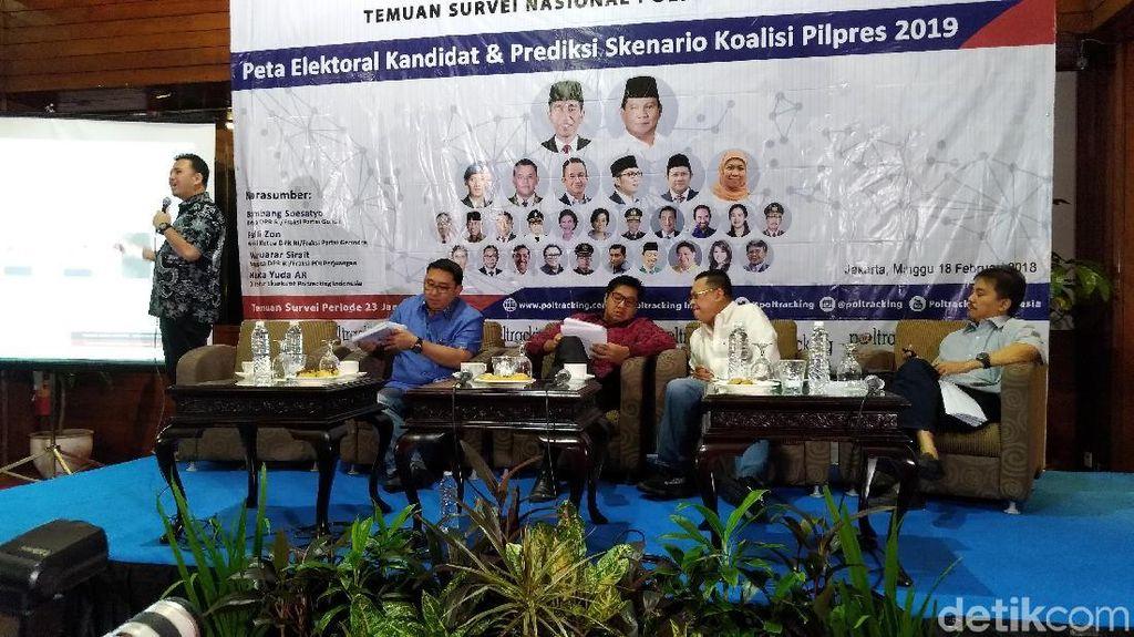 Poltracking: Jokowi dan Prabowo Capres Terkuat, Pertarungan di Cawapres