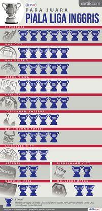 Daftar Para Juara Piala Liga Inggris