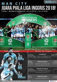 Akhir Manis City di Piala Liga Inggris