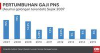 Infografis gaji Pegawai Negeri Sipil