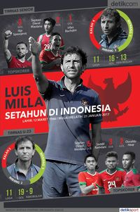 Setahun Luis Milla di Indonesia