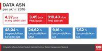 Infografis data Aparatur Sipil Negara