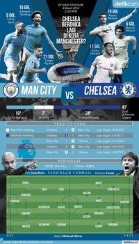 Menanti Luka Kedua Chelsea di Kota Manchester