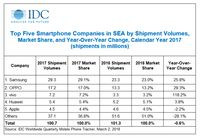 Samsung still won the ASEAN mobile phone market