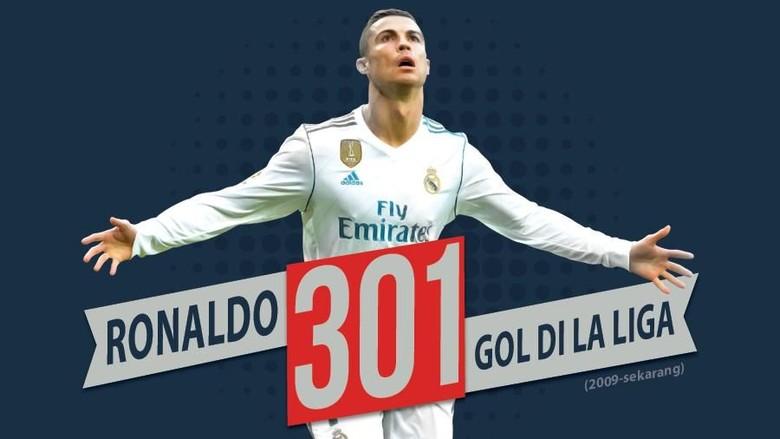 Ronaldo Lebih Cepat Cetak 300 Gol di Liga Ketimbang Messi
