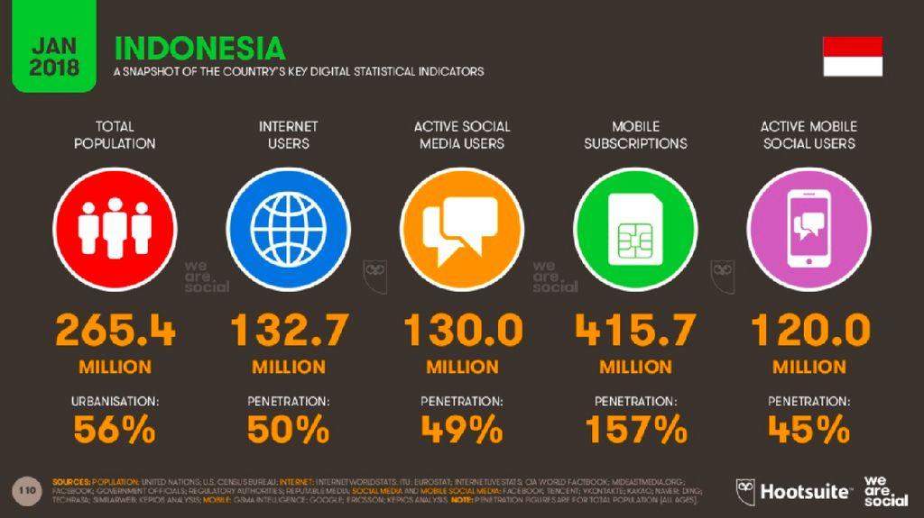 130 Juta Orang Indonesia Tercatat Aktif di Medsos