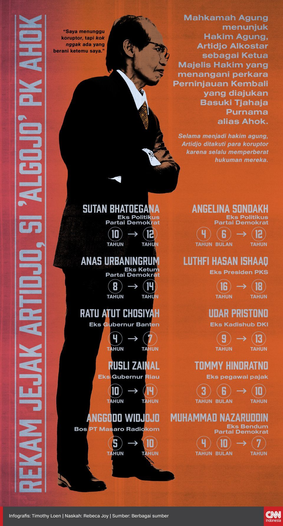 Profil Ketua MA Syarifuddin: Karier dan Sunat Vonis Artidjo