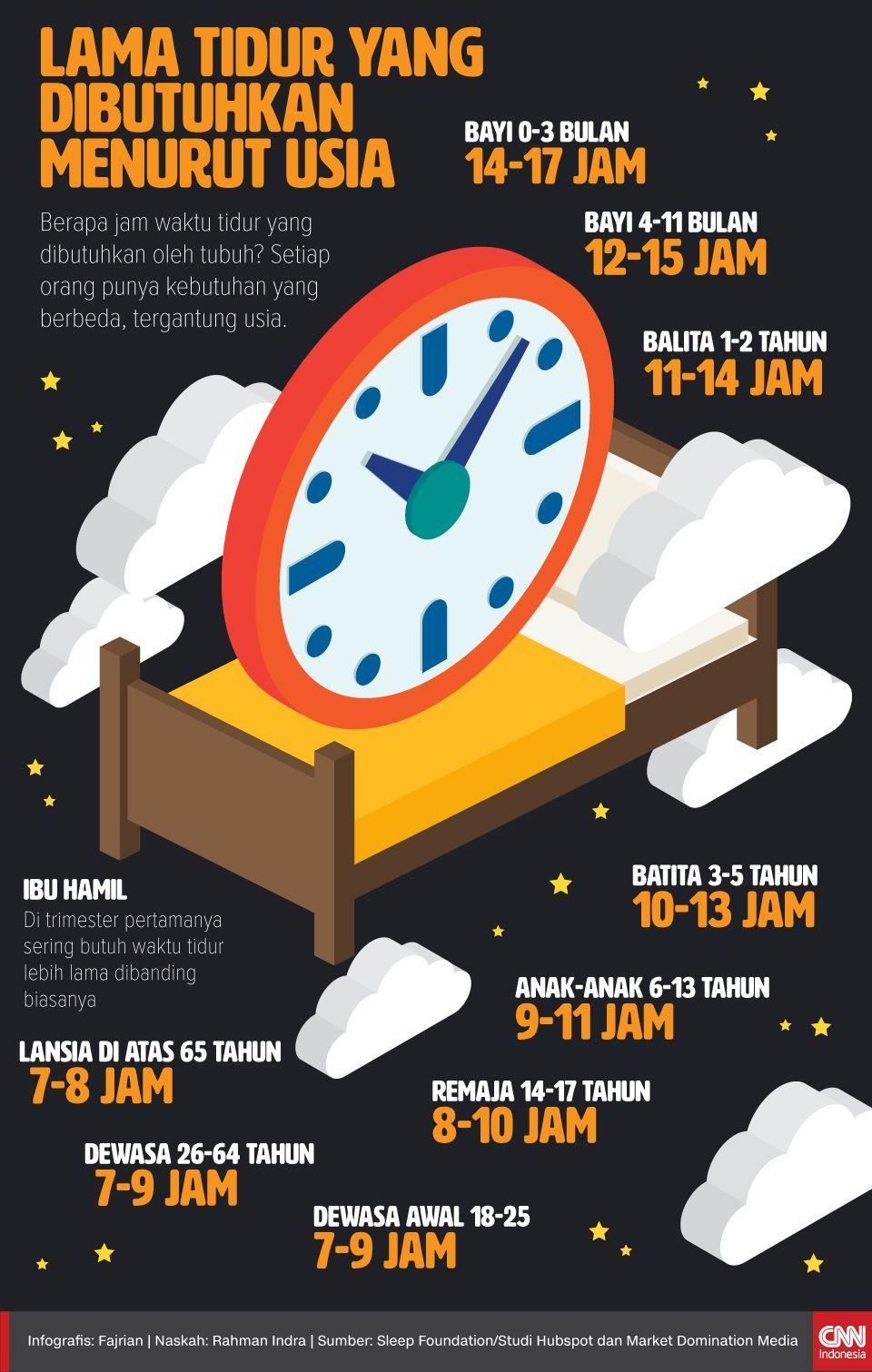 Infografis Lama Tidur yang Dibutuhkan menurut usia