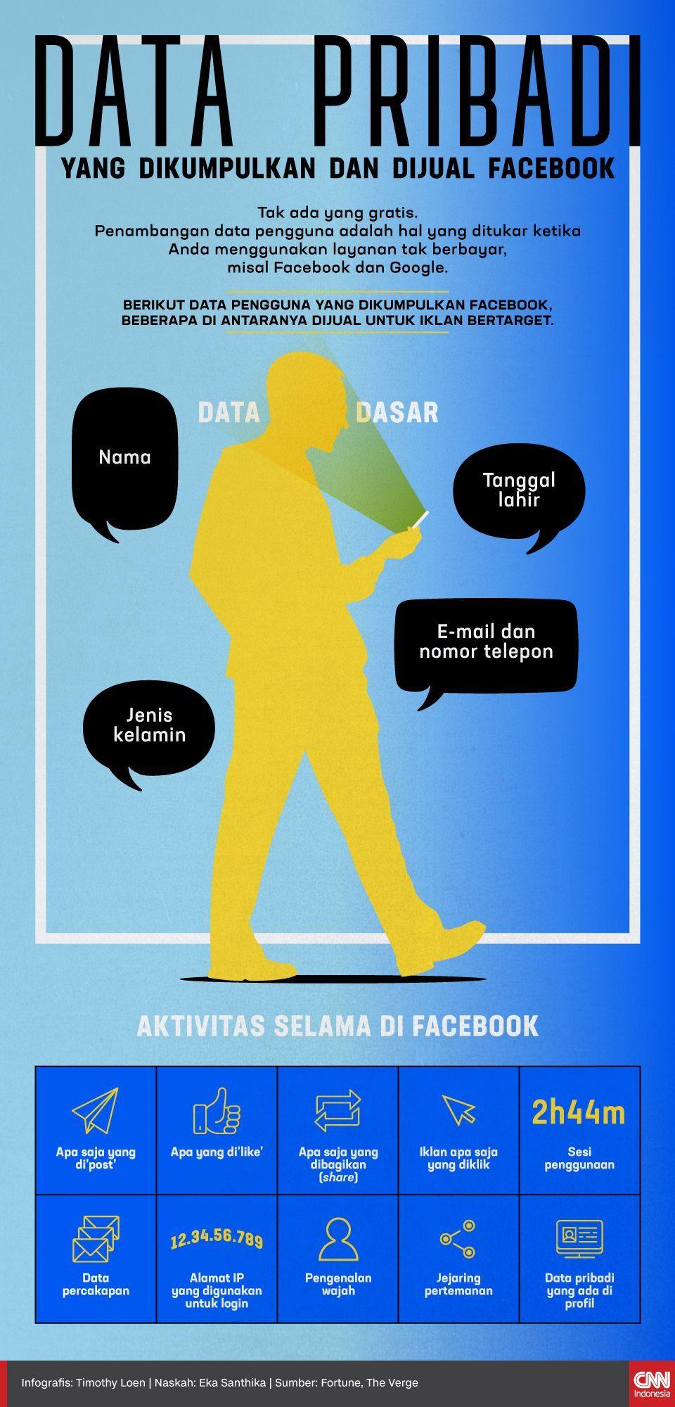 Infografis Data Pribadi yang Dikumpulkan dan Dijual Facebook