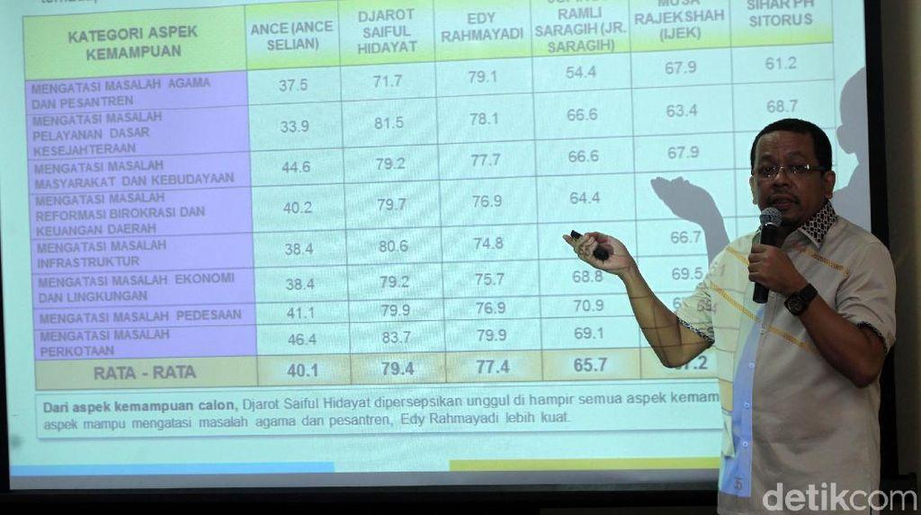 Elektabilitas PDIP Tertinggi di Sumut Versi Survei Indo Barometer