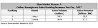 Mengenal Honor, Penakluk Xiaomi yang Mau Masuk Indonesia