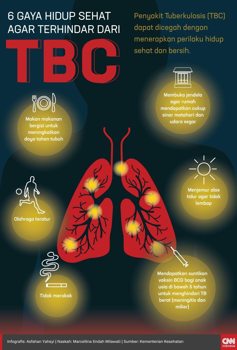 Infografis 6 Gaya Hidup Sehat agar Terhindar dari TBC