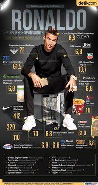 Ronaldo Dipenuhi Sponsor dari Ujung Rambut Hingga Ujung Kaki