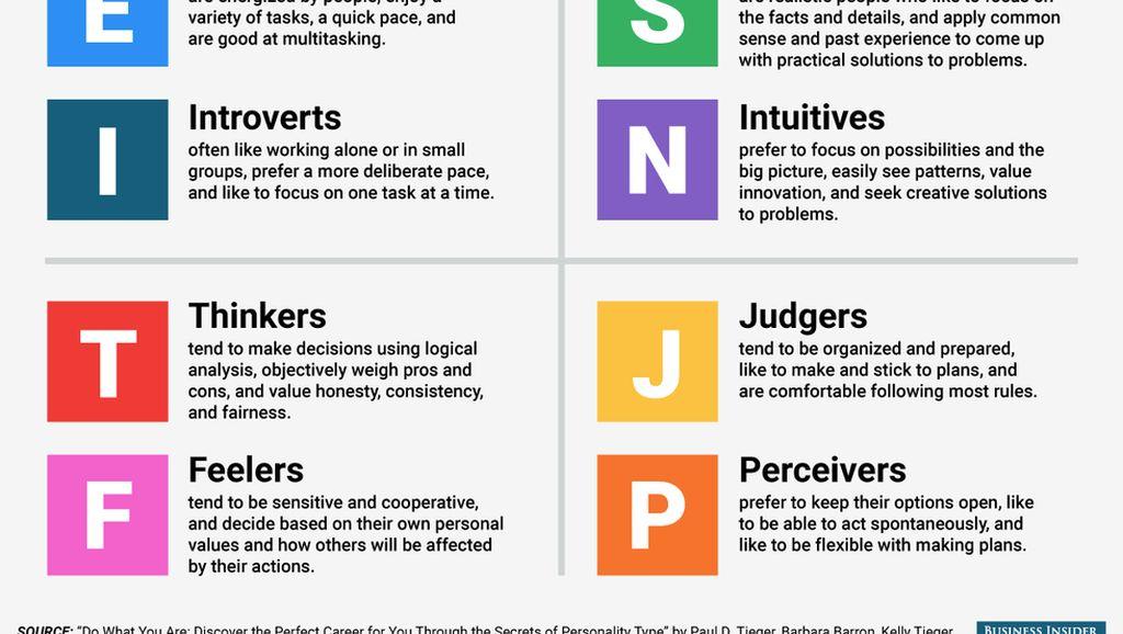 Di Antara 16 Tipe Kepribadian ini, Yang Manakah Kamu? (2)