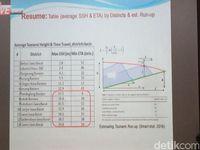 BPPT Prediksi Ada Potensi Tsunami di Pandeglang Setinggi 57 Meter