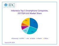 Pengiriman smartphone di kuartal IV 2017.
