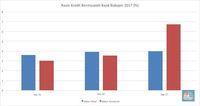 Ujian Berat Bank Bukopin, NPL Meroket 128% dan Modal Minim