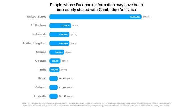 Facebook Akan Beritahu Pengguna yang Datanya Disalahgunakan
