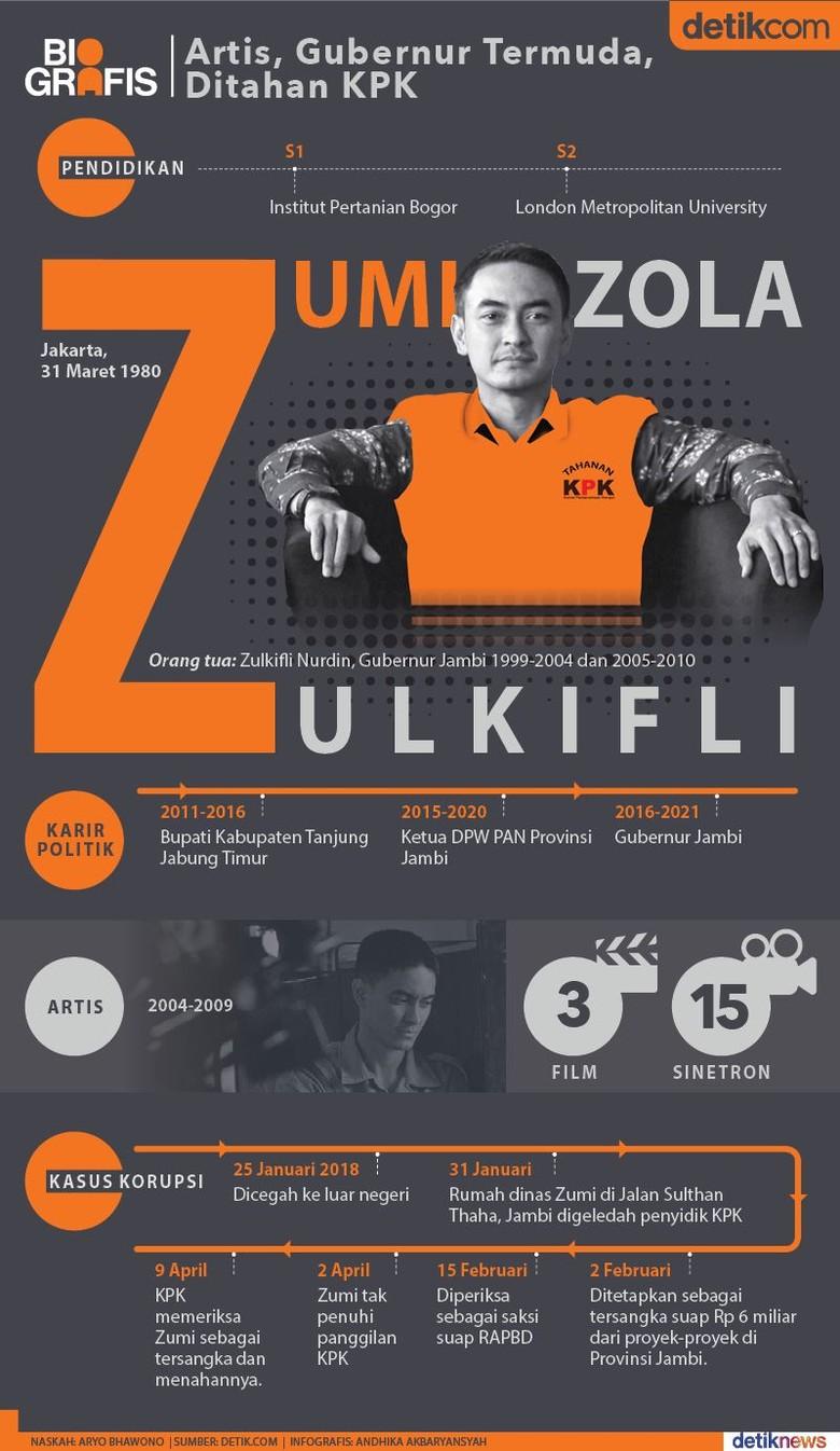 Zumi Zola Tersandung di KPK
