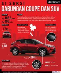 Infografis Toyota C-HR